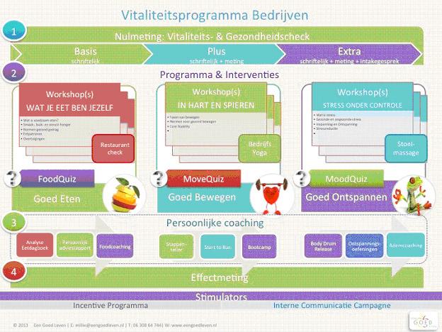 vitaliteitsprogramma bedrijven